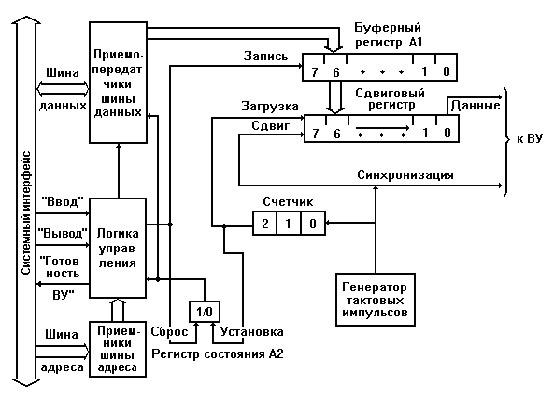 Контроллер последовательной