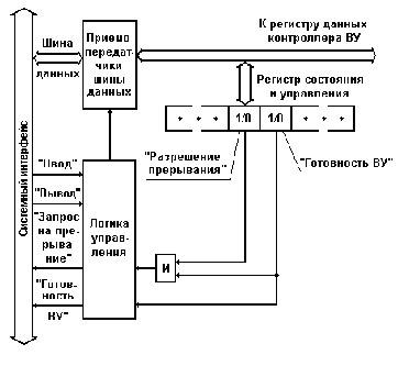 Фрагмент блок-схемы