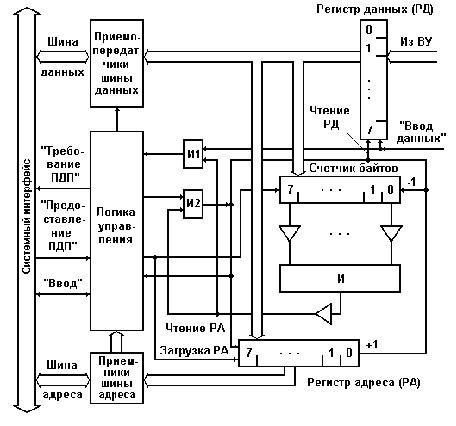 Контроллер ПДП для ввода